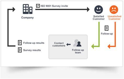 Iso 9001 Customer Satisfaction Survey Checkmarket Iso Customer Satisfaction Survey Template
