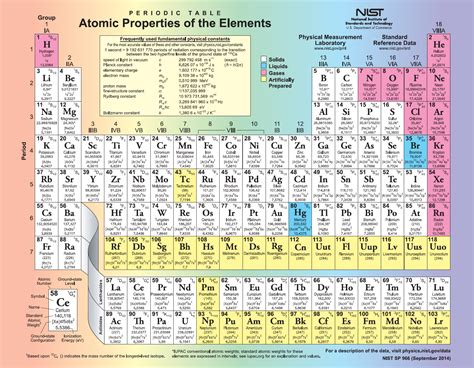 periodic table detailed reference request periodic table for printing