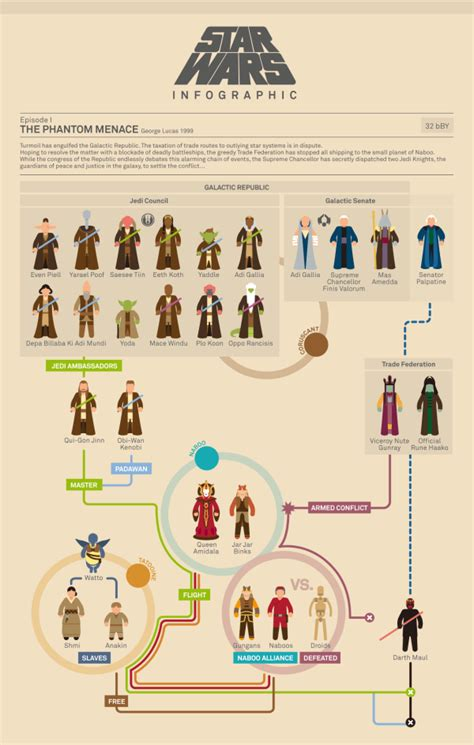 character flowchart wars infographic flowcharts about infographics
