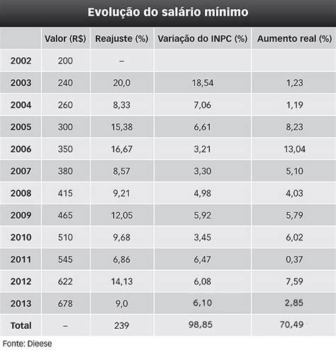 salario administrativo 2016 2016 quanto aumento no salario new style for 2016 2017