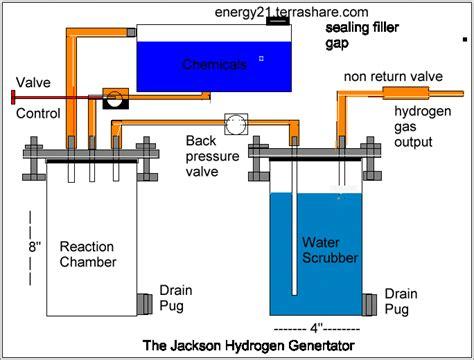 hydrogen bendir bloguez