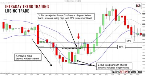 intraday swing trading intraday trend trading with price action trade price