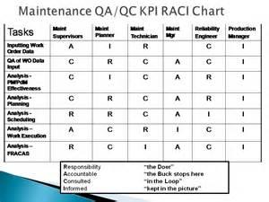 file raci chart 03 jpg wikimedia commons
