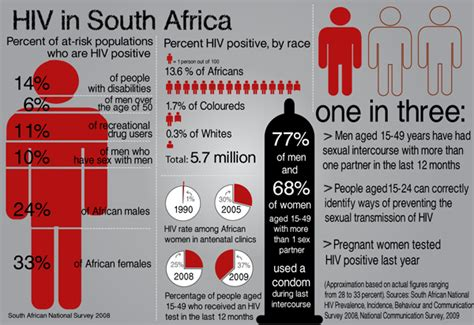 Search For In Sa Aids In South Africa Search Engine At Search