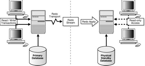 oracle 11g data guard architecture diagram introduction to oracle data guard