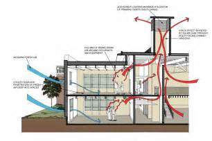 Exhaust System Design Book Okanagan College Centre Of Excellence In Sustainable Building