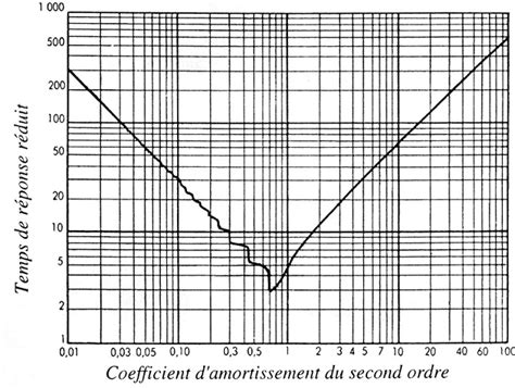 comment tracer diagramme de bode second ordre exercices automatique wikim 233 ca