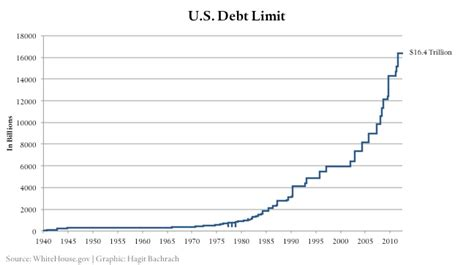 Us Federal Government Deficits And The National Debt What Is The Current Debt Ceiling