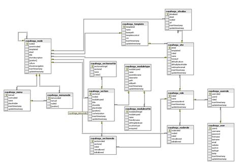 database diagrams cuyahoga developers
