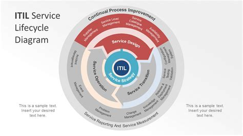 itil diagram exles itil service lifecycle powerpoint diagram slidemodel