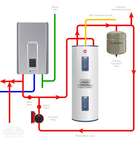 Water Heater Listrik Tankless tankless water heater plumbing diagram wiring diagram