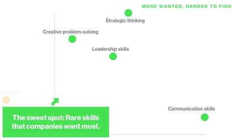 Why Do Employers Want Mba by The Bloomberg Skills Report What Recruiters Really Want