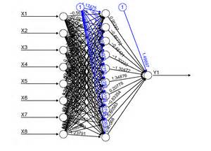 neural net visualizing neural networks in r update r is my friend