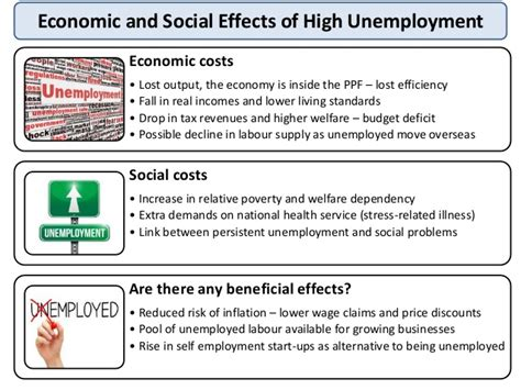 unemployment effect on gdp as macro revision unemployment