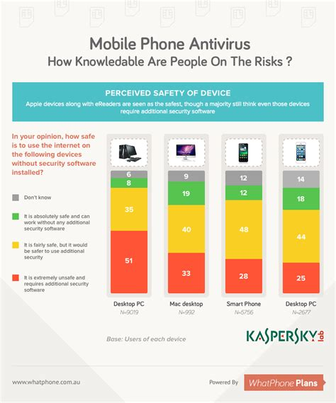 mobile phone antivirus phone malware basics what it is what it does and why