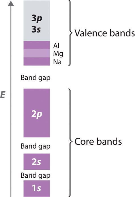 Valance Band Theory bonding in metals and semiconductors