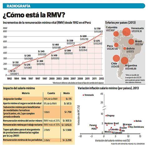search results for incremento sueldo 2016 black hairstyle salario minimo peru 2016 conozca cu 225 l ser 225 el
