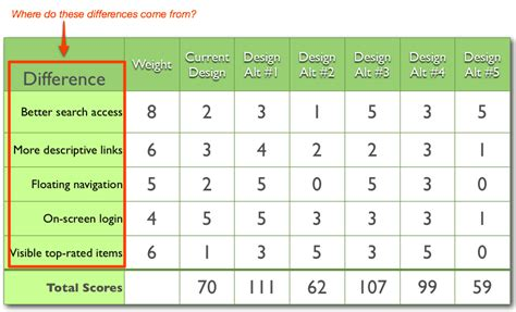 process design criteria template weighted decision matrix exle