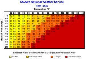 ohio gov ocswa summer weather terms