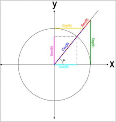 el crculo se ha infistrigo circulo goniometrico