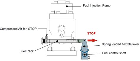 Fuel Rack Diesel Engine by Air Motor Starting System For Auxiliary Engines On Ships