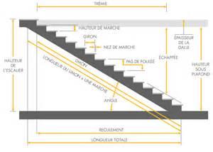 les dimensions d un escalier contes savoir faire