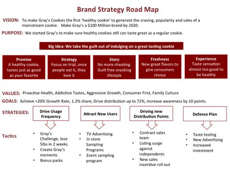 make a road map how to create a brand strategy road map these are simple