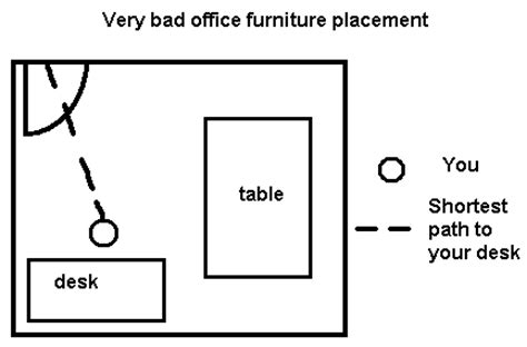 office layout theory entrancing 80 office furniture layout design ideas of