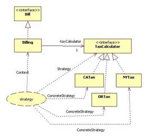 pattern behavior meaning patterns