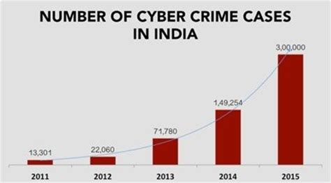 Mba In Criminal Justice In India by Digital India And The Cyber Security Industry Business