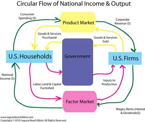 market economy flowchart circular flow diagram for a closed economy gallery how