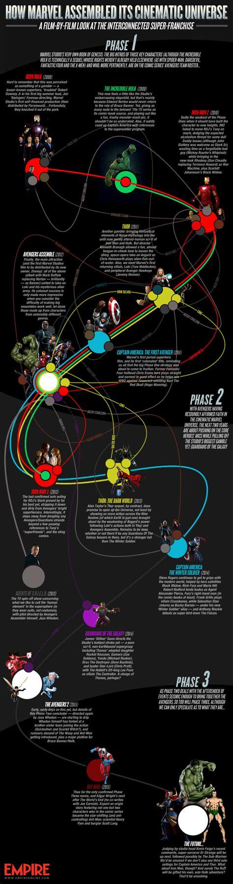 marvel film universe wikia how marvel studios built its cinematic universe