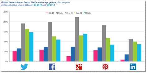 by the numbers 400 amazing facebook statistics dmr case studies onlinemediatrends com page 2