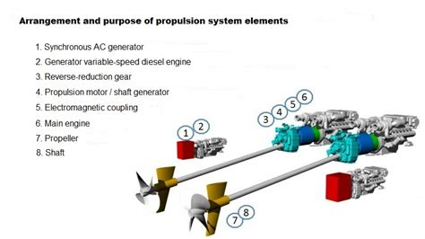 electric boat propulsion partial electric propulsion principle applied to low