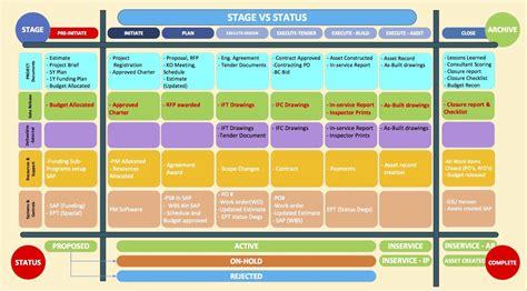 project management framework templates project profile project management framework for capital