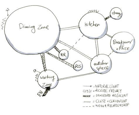 restaurant use diagram interior design studio iv programming