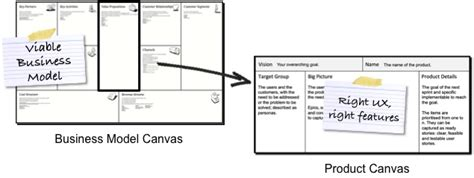 Space Planning Tools a product canvas for agile product management lean ux