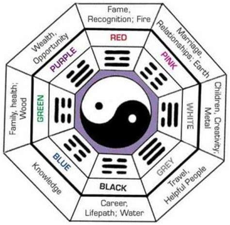 feng shui guide understanding the feng shui bagua