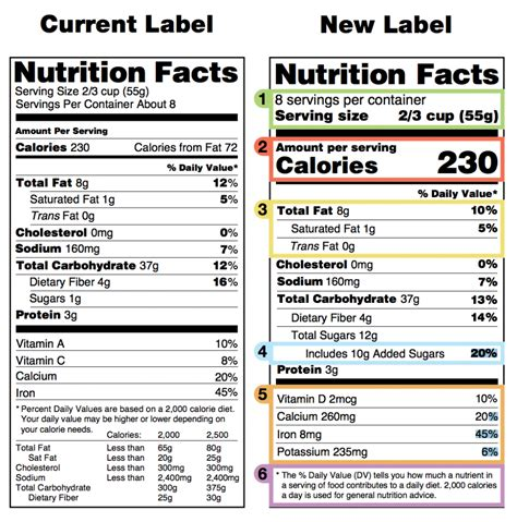 Label We by Fda Nutrition Label Guidelines 2017 Nutrition Ftempo