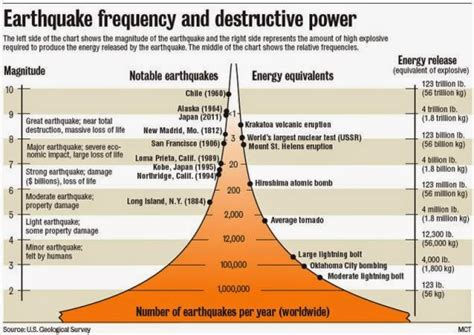 earthquake magnitude definition using the richter scale to measure earthquakes