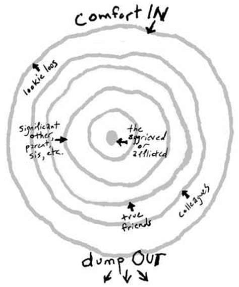 circle of grief diagram how to help during tragedy loss or illness