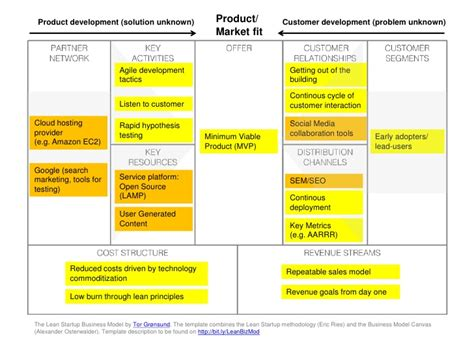 the startup analysis canvas books lean startup business model canvas mashup