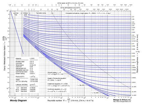 moody diagram moody diagram file exchange matlab central