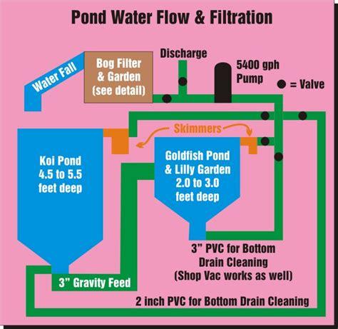 pond filter diagram koi pond plumbing diagram basic residential plumbing