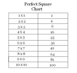 perfect squares chart 1 100 galleryhip com the hippest