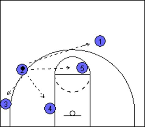 triangle offense pattern uml diagram object uml free engine image for user manual