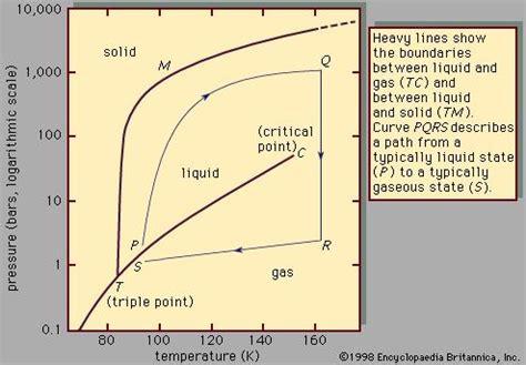 argon phase diagram argon phase diagram