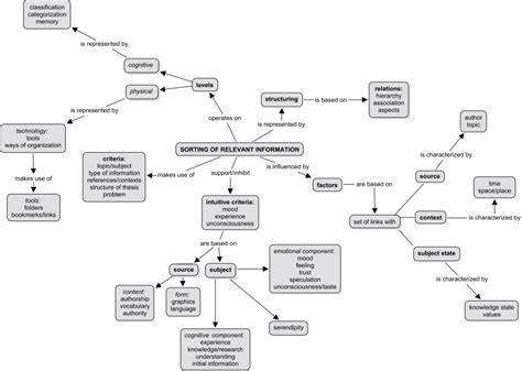 Essay Concept Map by Concept Map Essay Outline