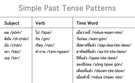 Sentence Pattern Past Tense | thai language thai culture thai verb wrappers a woman