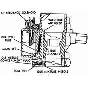 Carburetor Idle Circuit Pictures  Inspirational